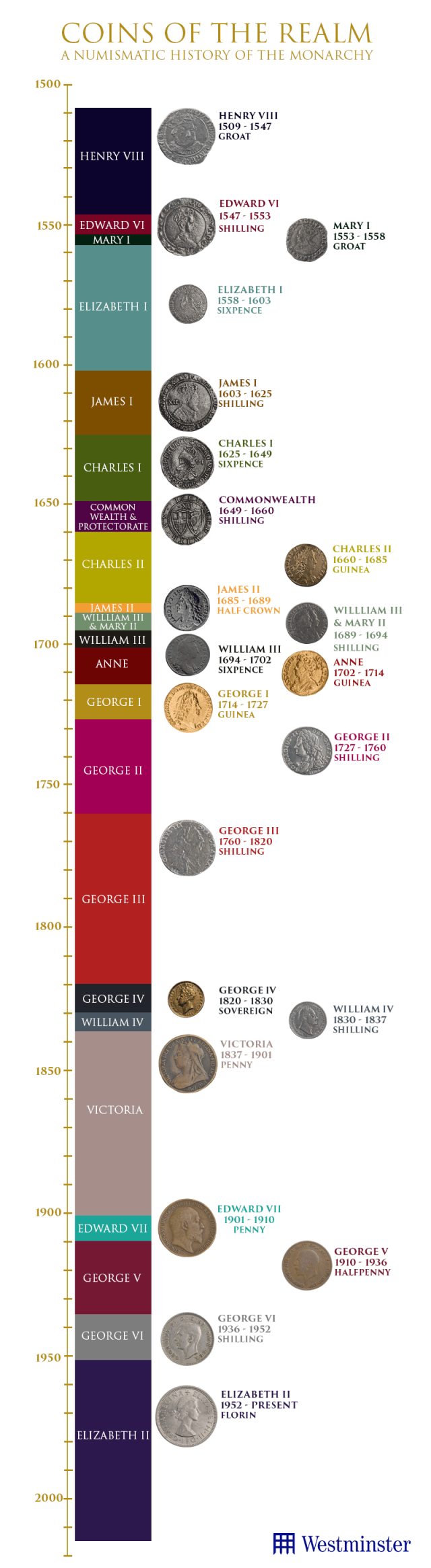 A Numismatic Timeline of British and English King & Queens - featuring 22 coins